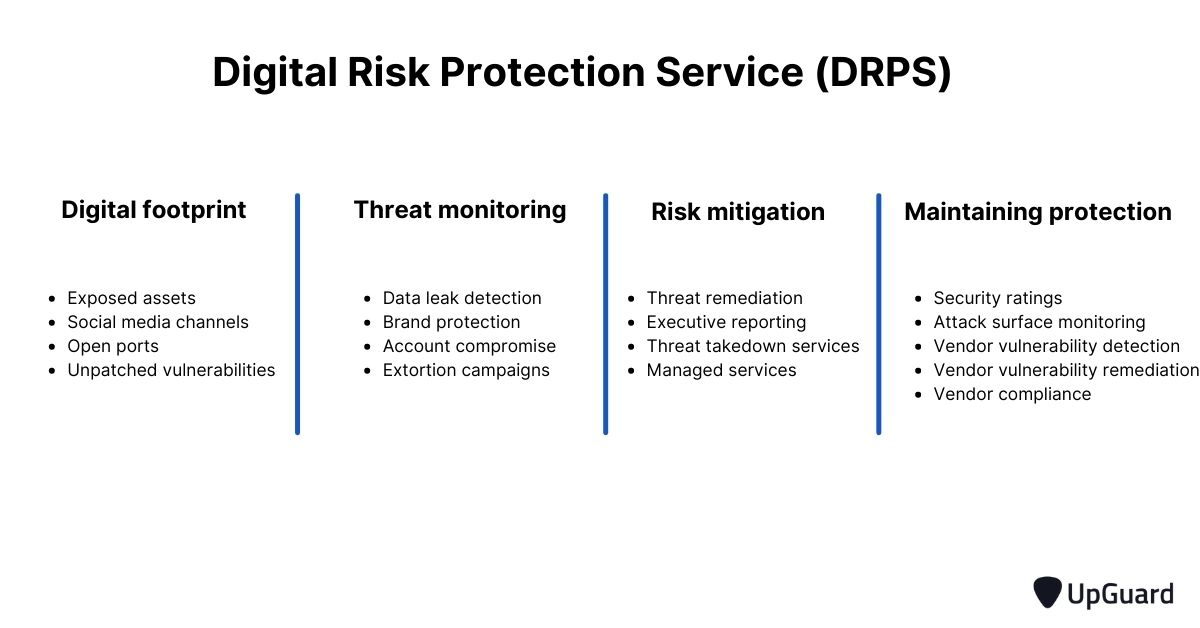Digital risk protection service features