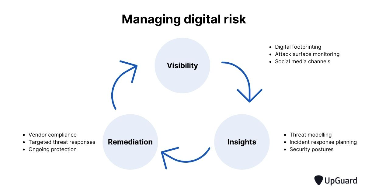 How to manage digital risk