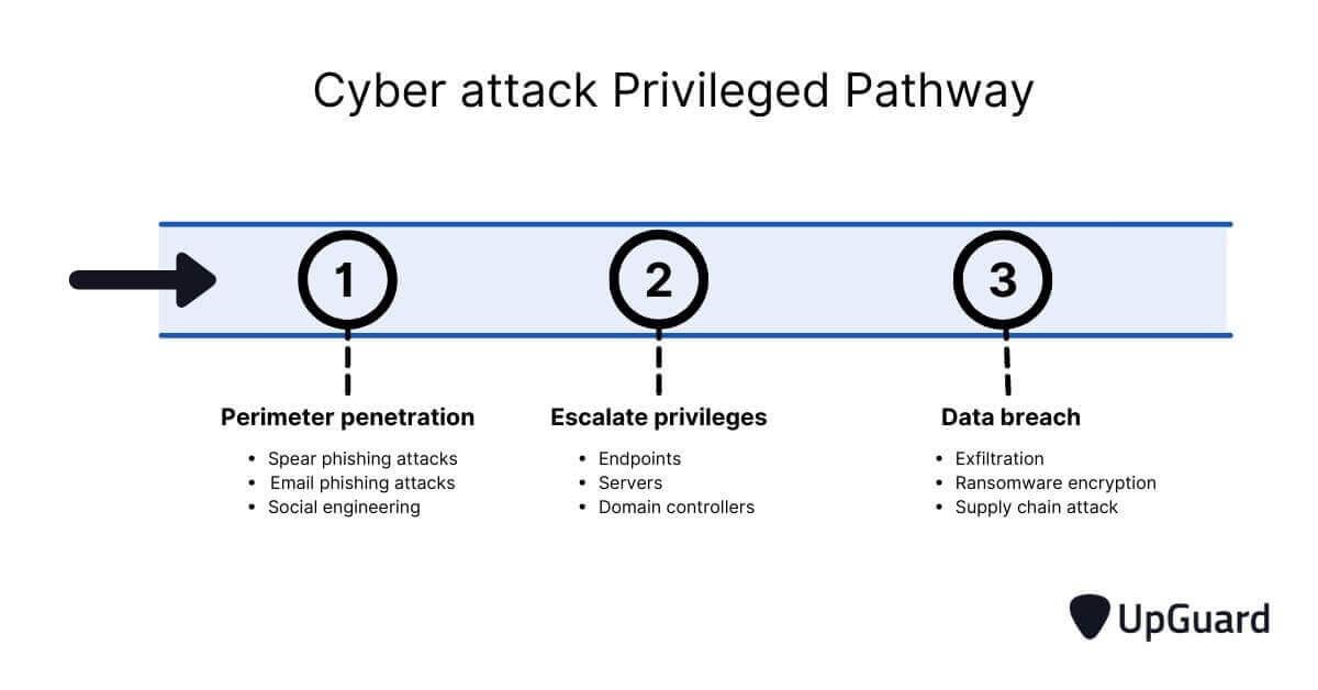 cyber attack privileged pathway