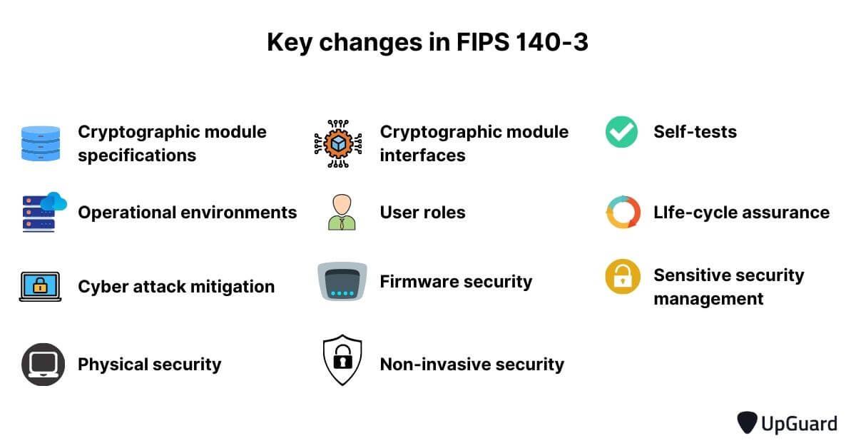 Key changes in FIPS 140-3