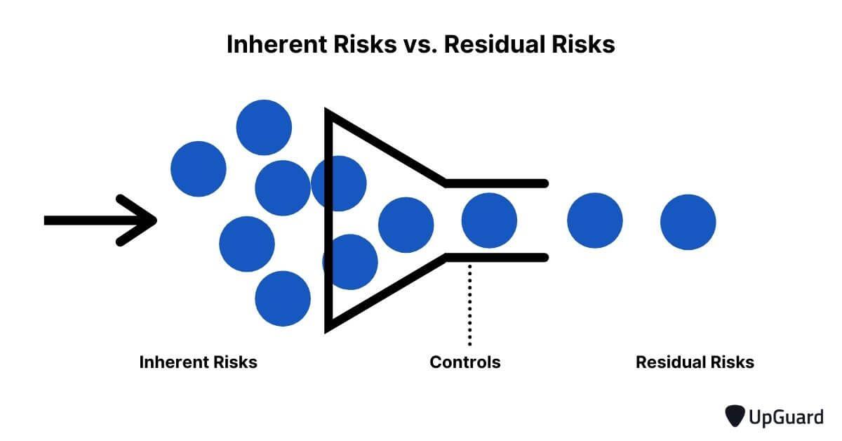 Inherent risk vs residual risk