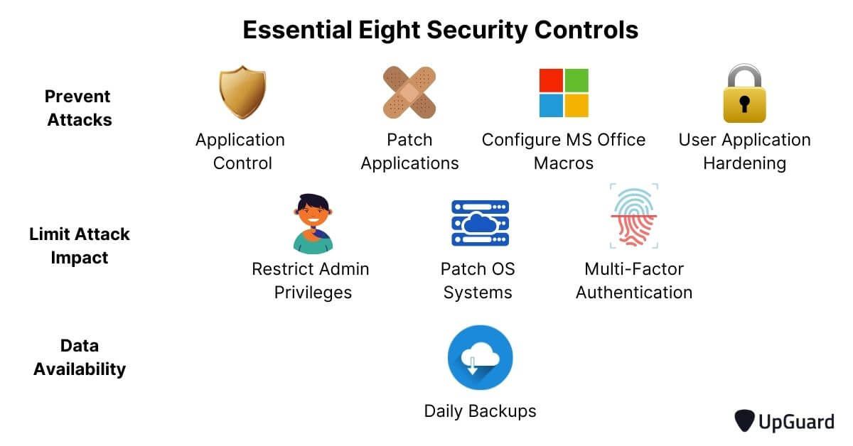 Essential Eight cyber resilience strategies