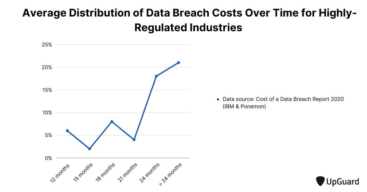 average distribution of data breach costs for highly regulated industries