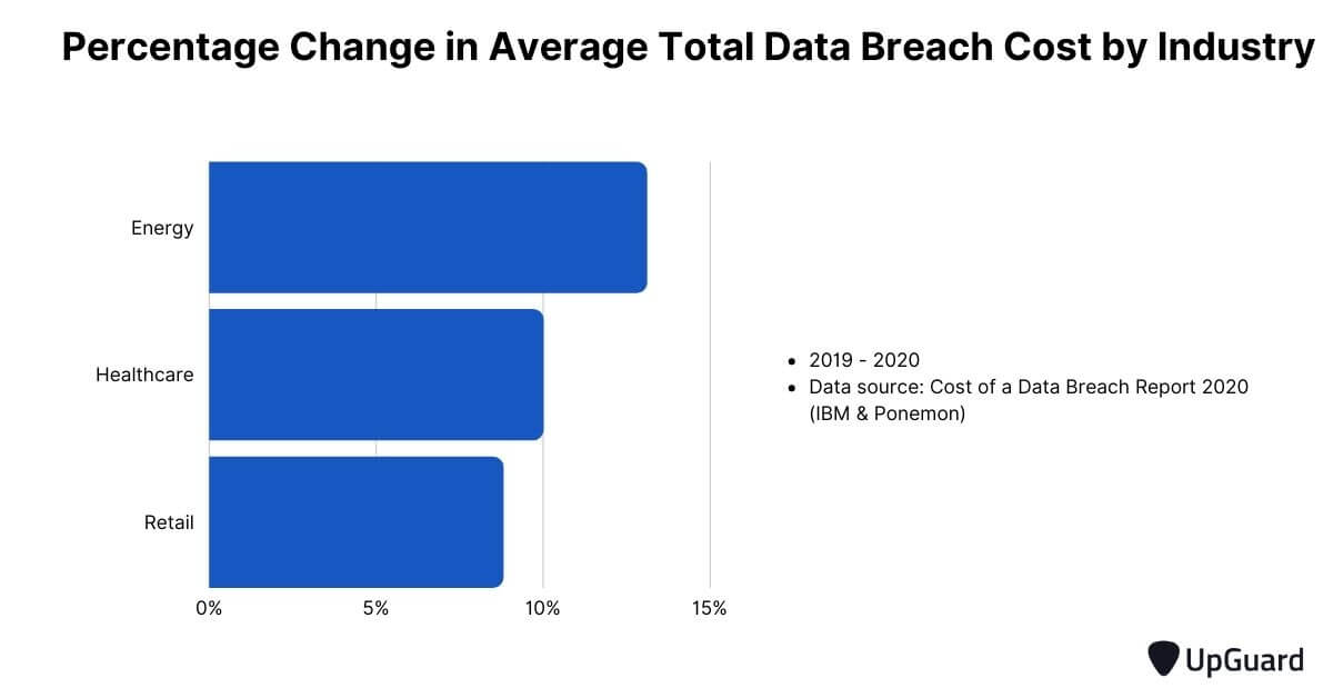 percentage change in average total data breach cost by industry