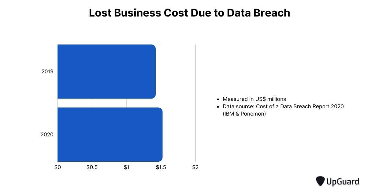 lost business cost due to data breach