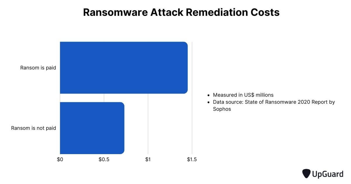 ransomware attack remediation costs