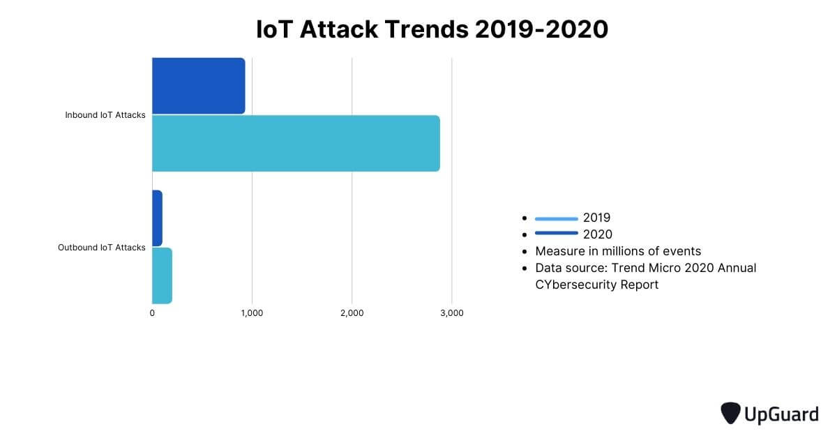 IoT attack trends