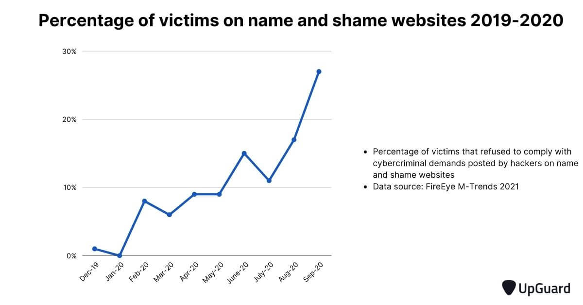 percentage of victims on name and shame website