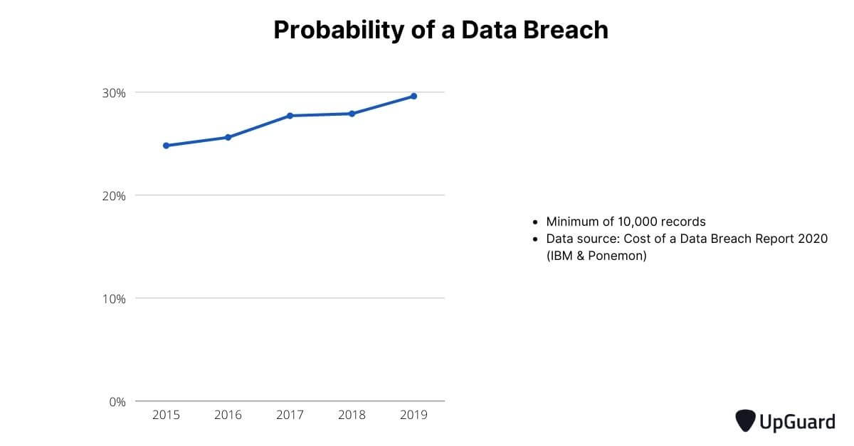 Probability of a supply chain attack