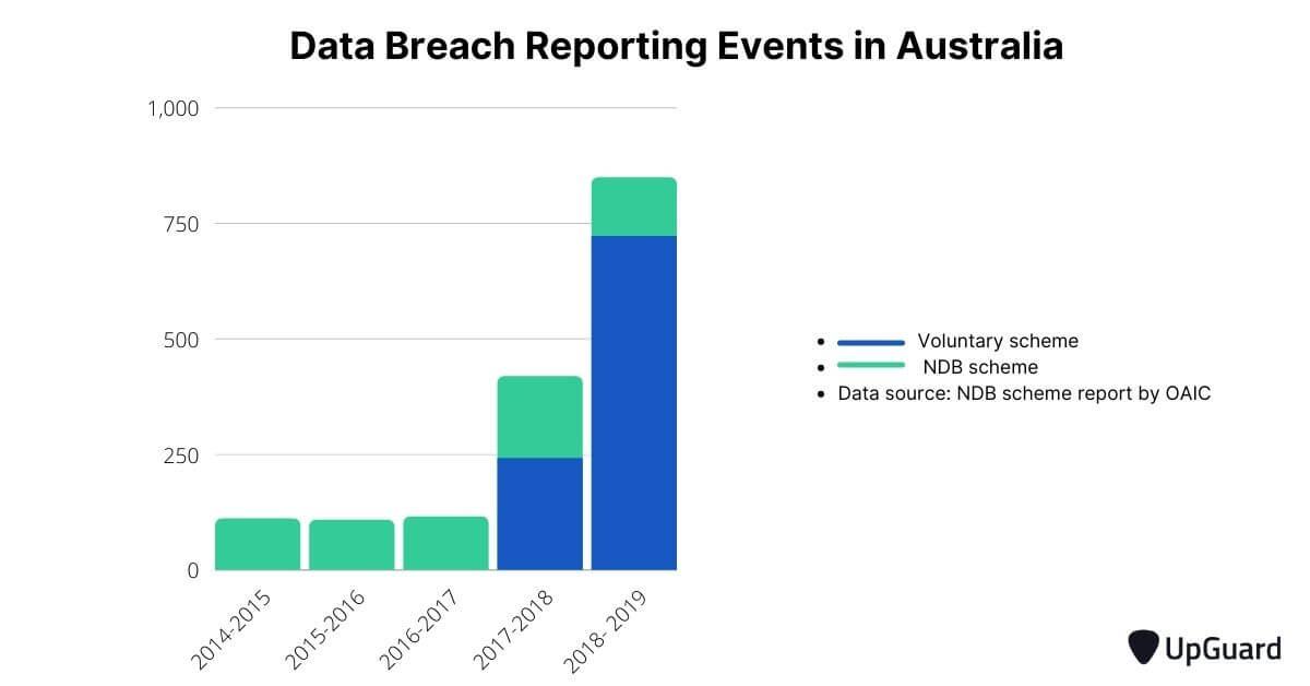 data breach reporting events australia