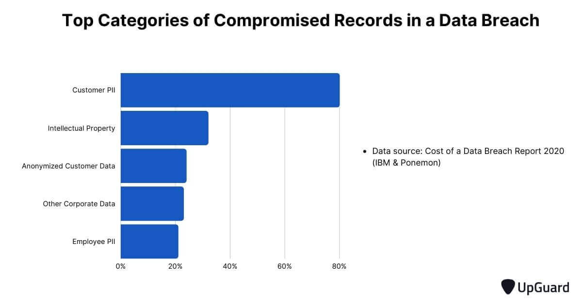 Top categories of compromised records in data breach
