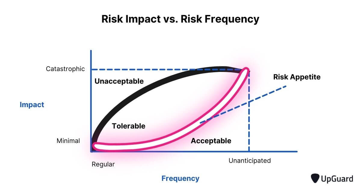 Risk impact vs risk frequency