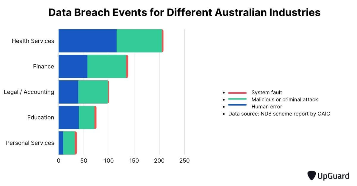 data breach events for different Australian industries