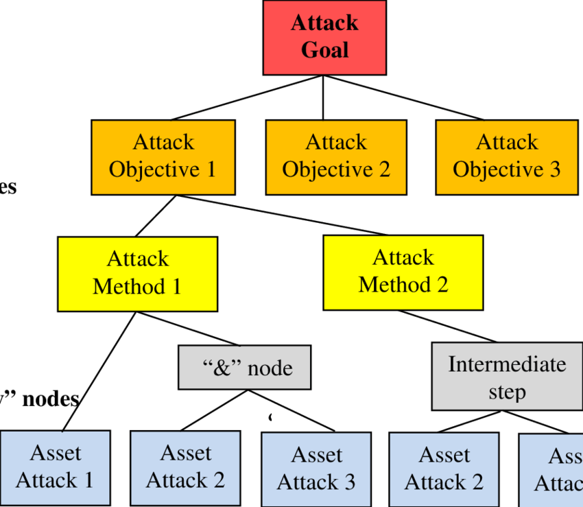 attack tree example