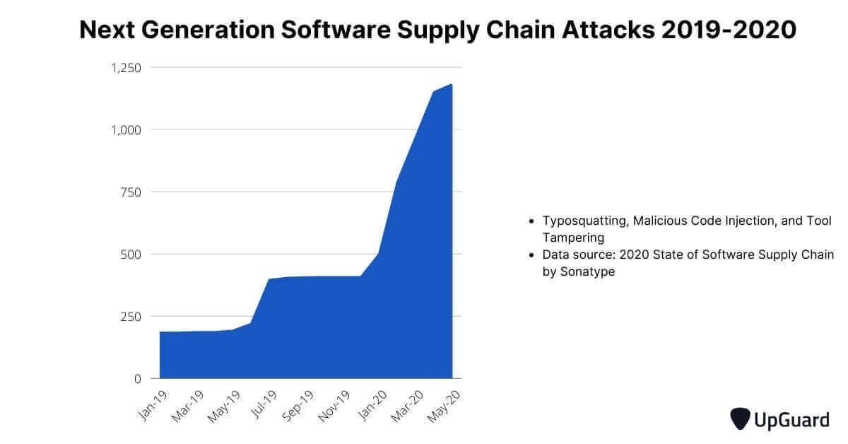 Next generation software supply chain attacks 2019-2020