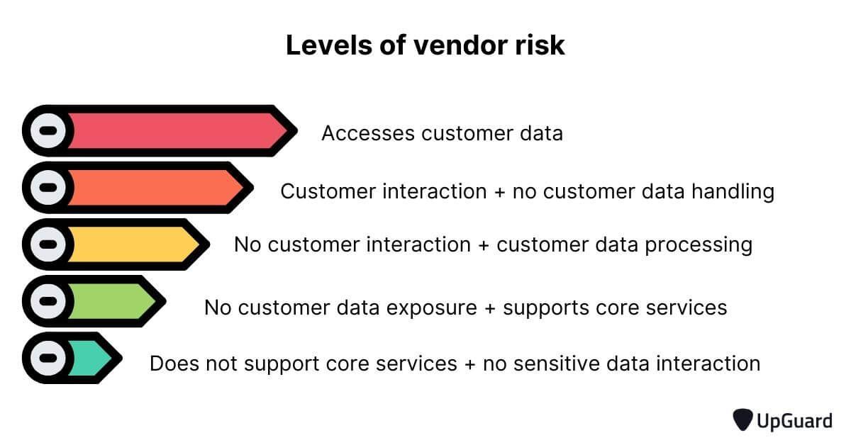 Levels of vendor risk