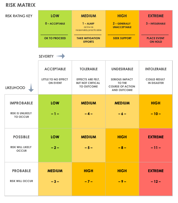 Risk Matrix - Source: smartsheet.com