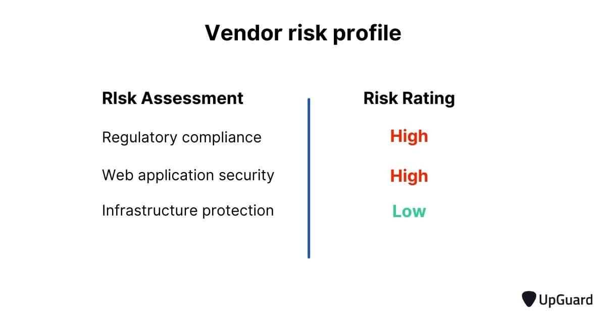 vendor risk profile