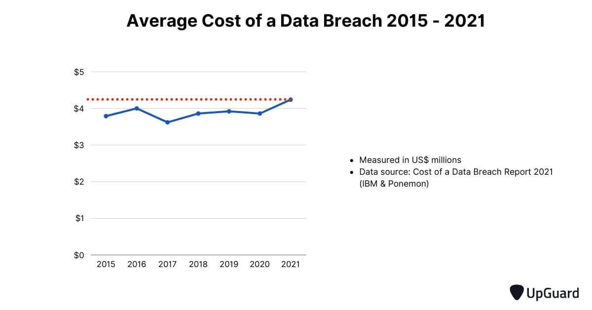average cost of a data breach 2015 - 2021