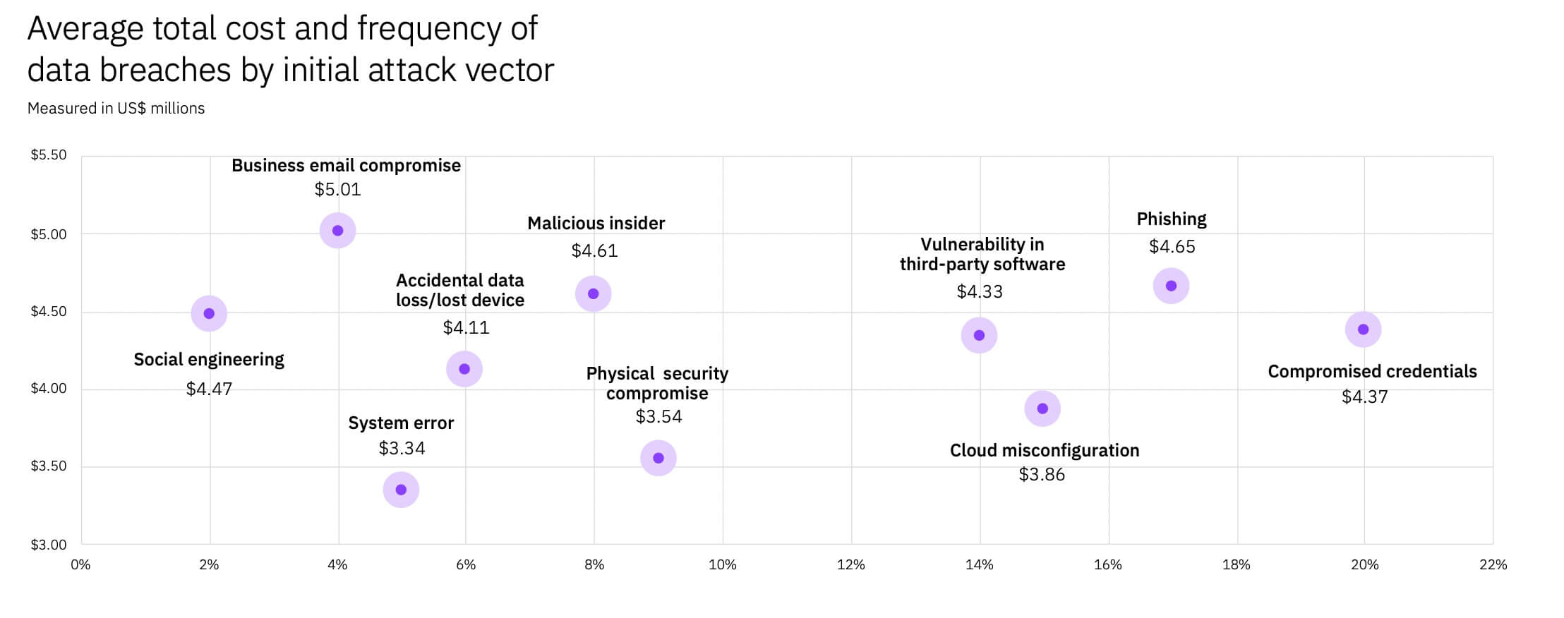 average total cost and frequency of data breaches by initial attack vector