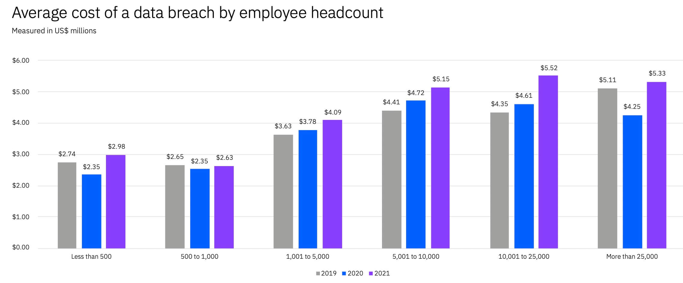 average cost of a data breach by employee head count
