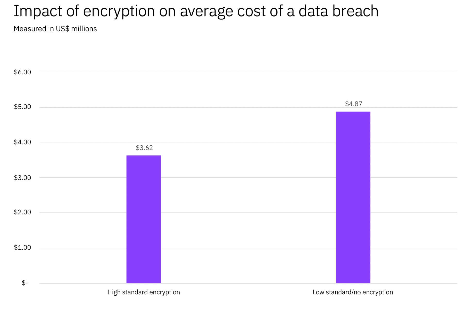 impact of encryption on average data breach cost
