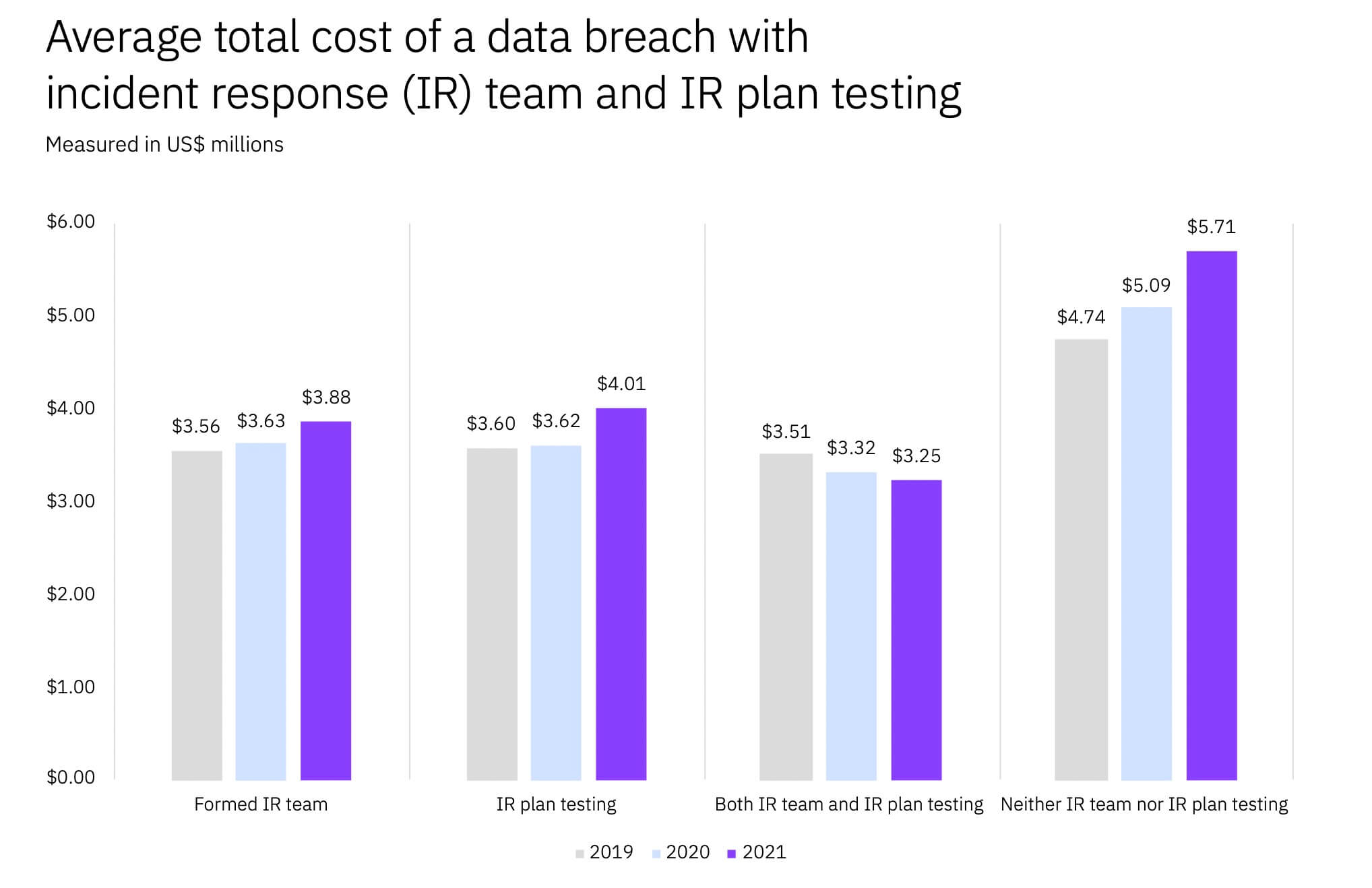 average cost of a data breach with an incident response team and ir plan testing