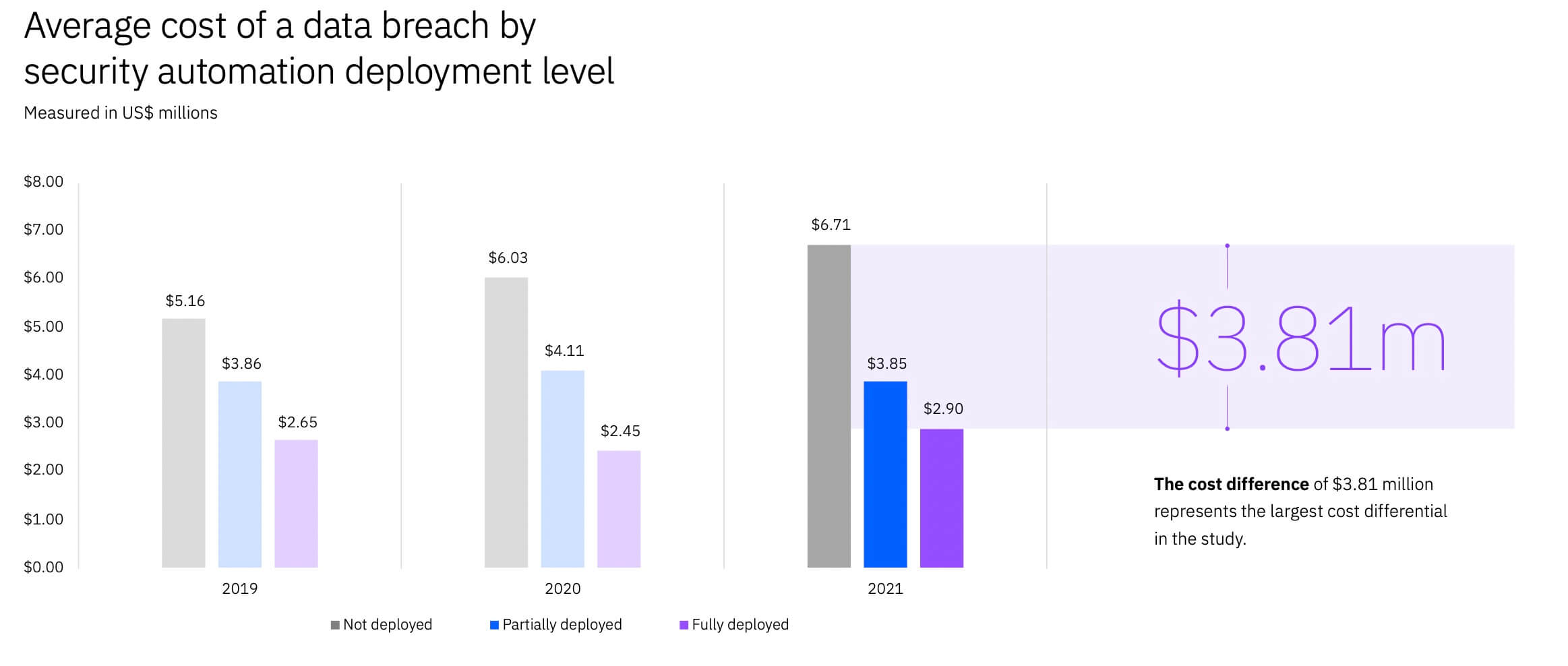 average cost of a data breach by security automation deployment level