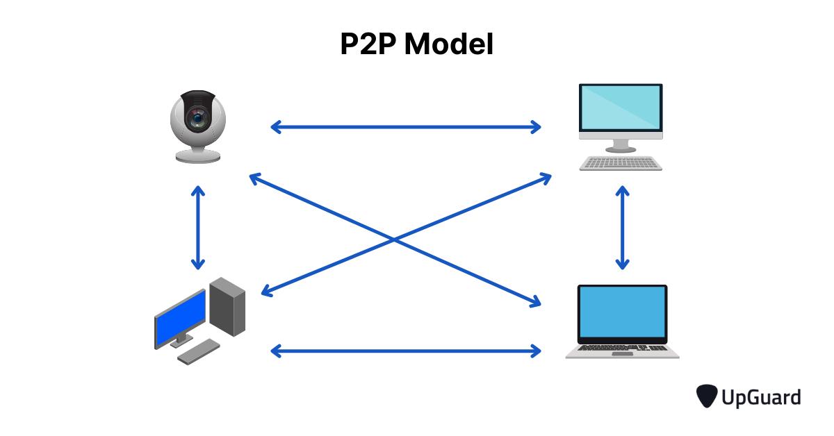 p2p botnet model