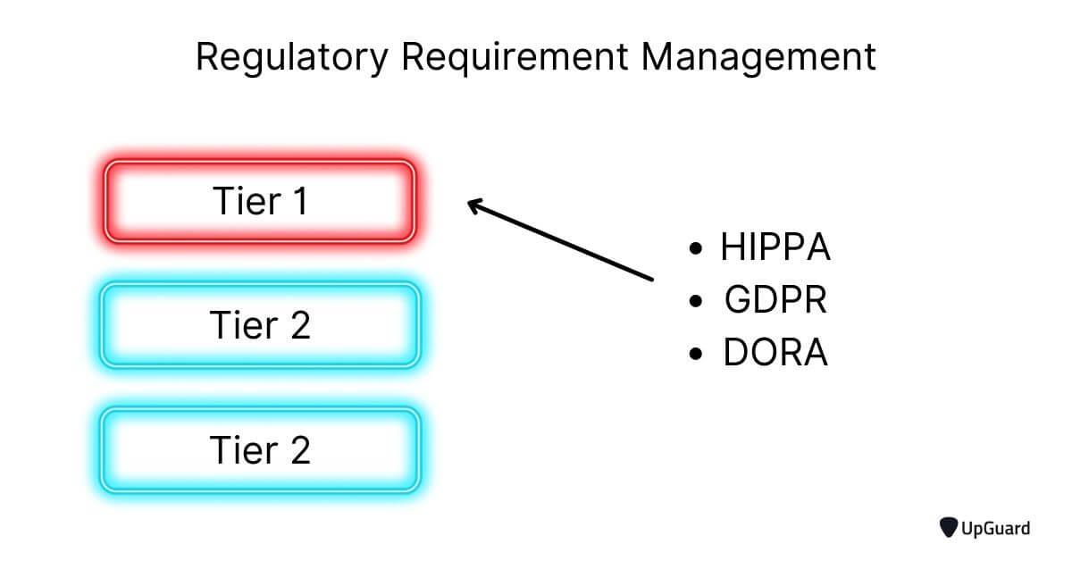 Regulatory requirement management