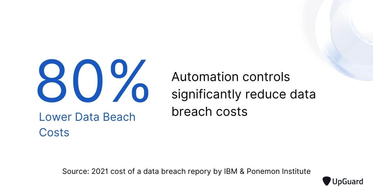 automation controls reduce data breach costs