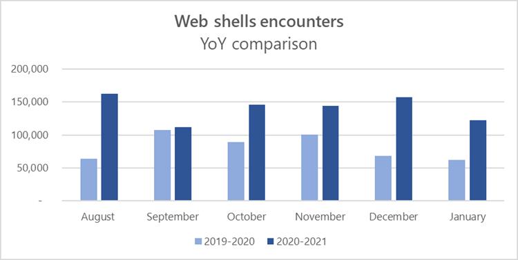 Web shell encounters on servers - Source: Microsoft.com