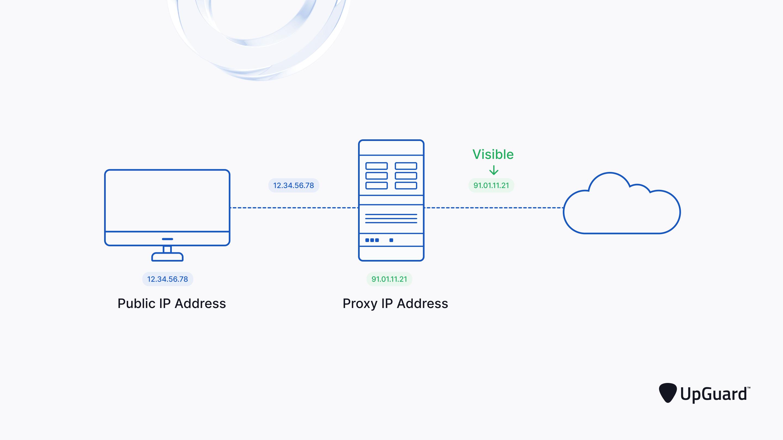 Web Browsing Using a Proxy