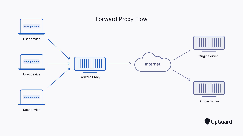 Forward Proxy Flow