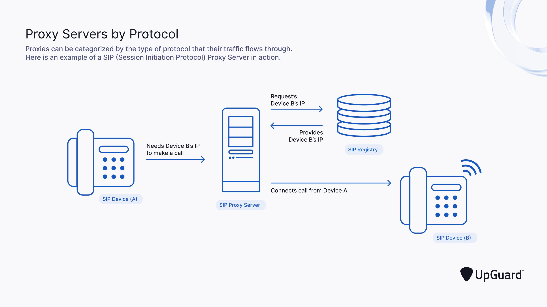 Proxy Servers by Protocol: SIP Protocol