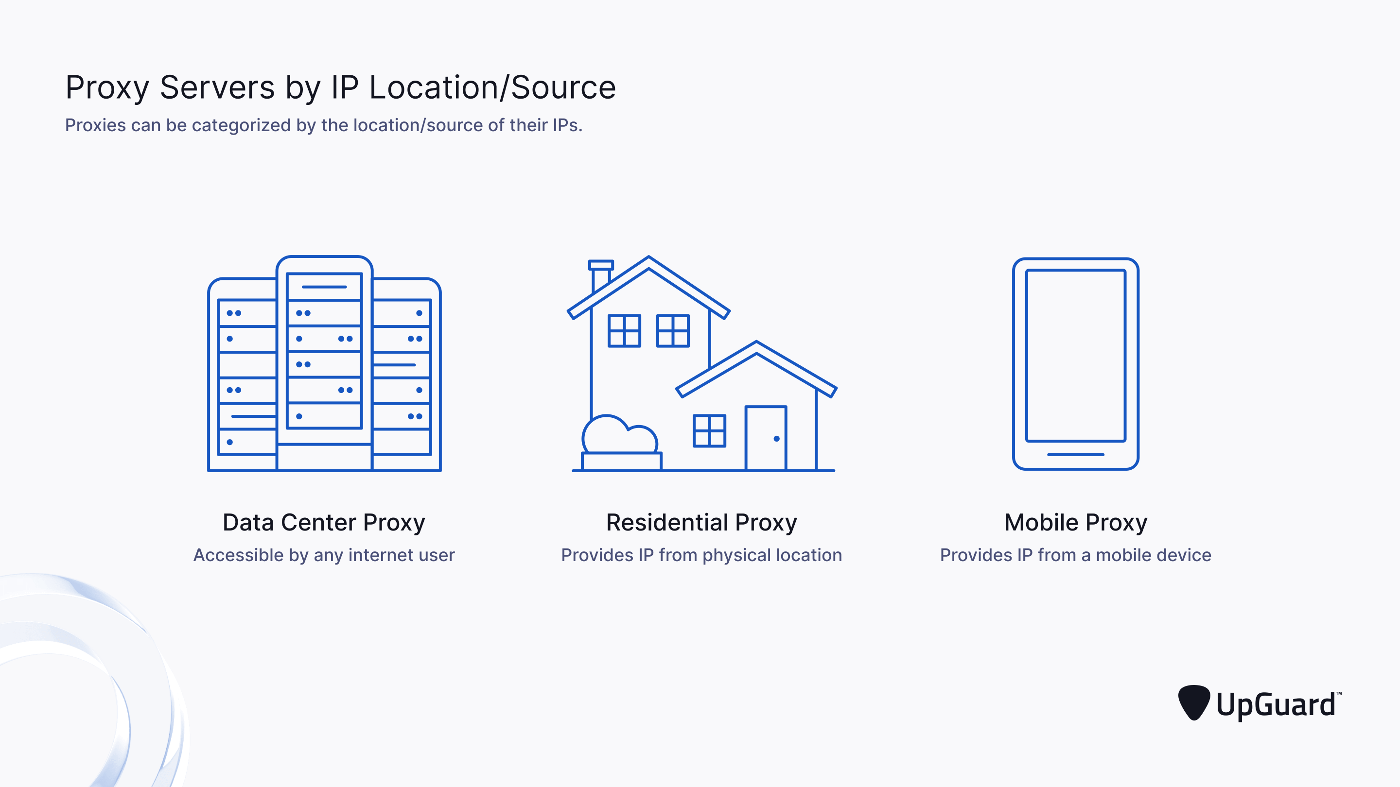Proxy Servers by IP Location/Source