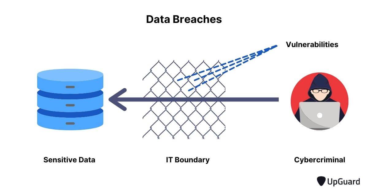 cybercriminal initiating a data breach