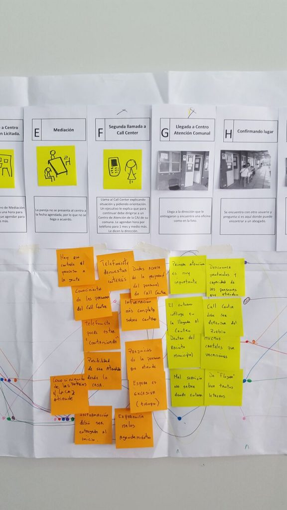 First workshop – collecting touchpoints for a first user journey as a starting point