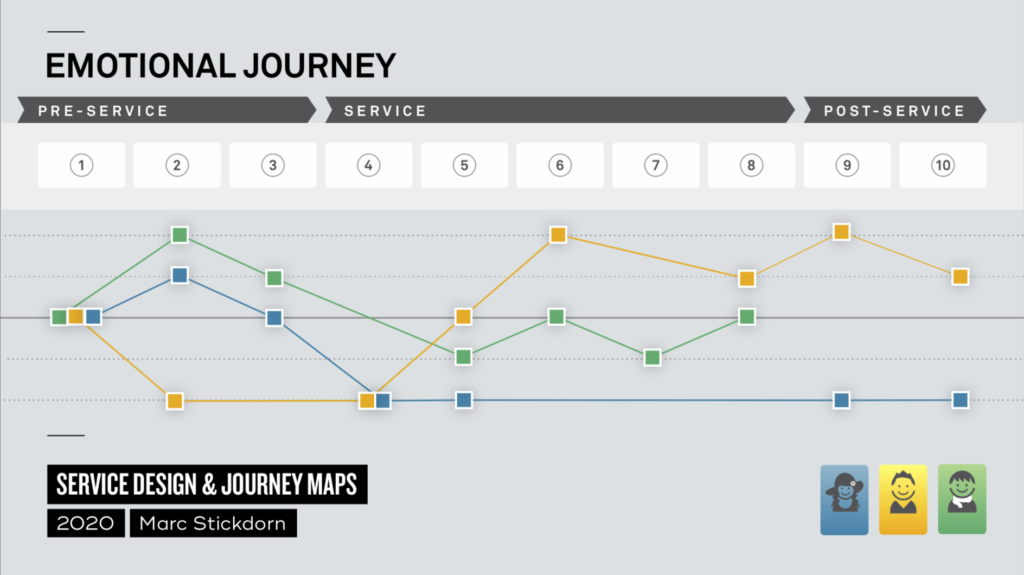 grey background with graphs that show customer satisfaction visualized in an emotional journey