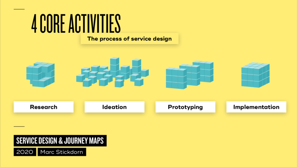 yellow background with visualizations of the 4 steps of service design: research, ideation, prototyping, implementation