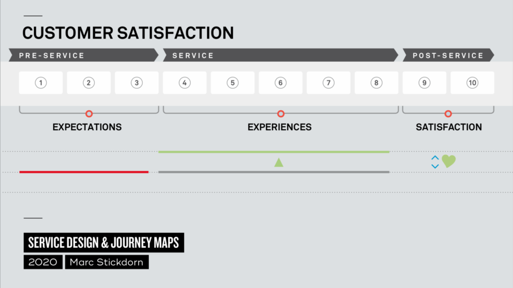 grey background with graphs that show the discrepancy between expectation and experience which results in satisfaction