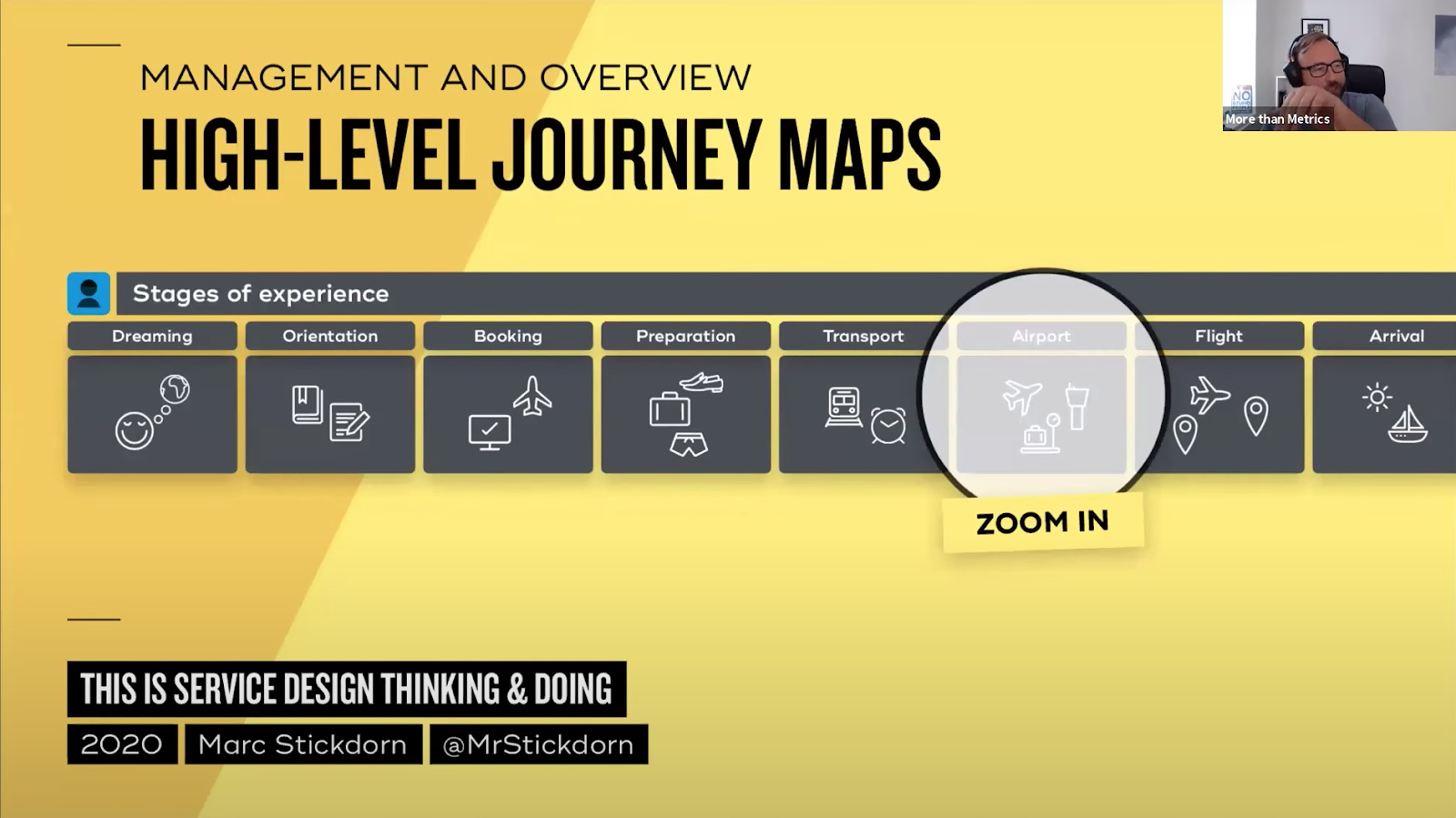 yellow background with visualization of a high-level journey map