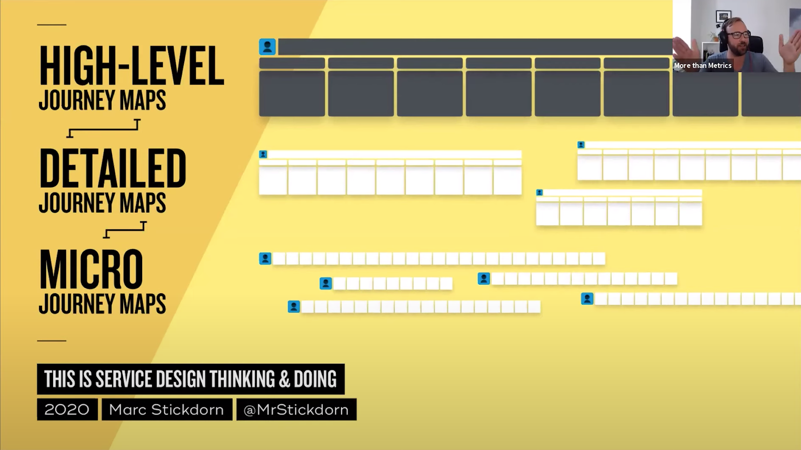 yellow background with visualization of a journey map hierarchy with high-level journey maps, detailed journey maps and micro journey maps
