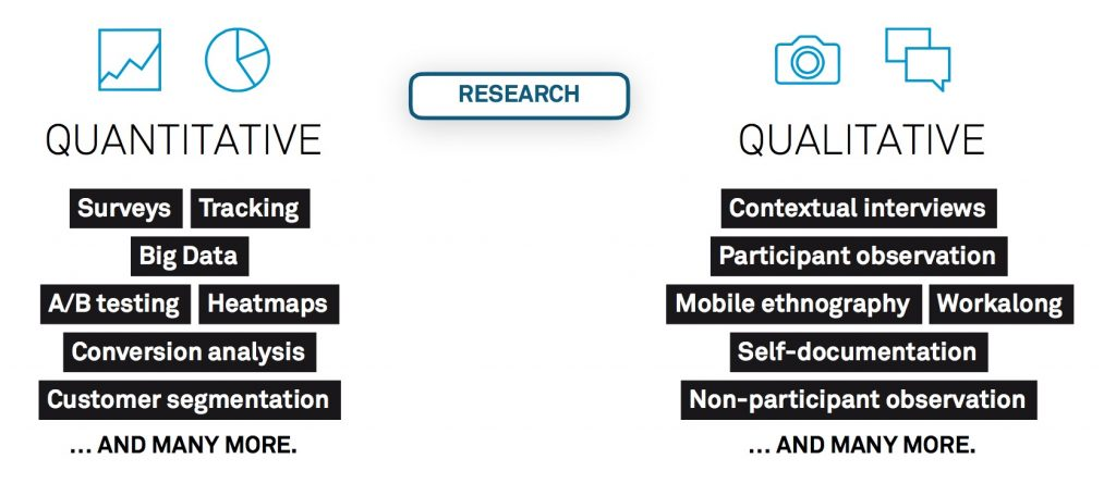 Experience research methods categorized in quantitative (surveys, tracking, big data etc.) and qualitative (interviews, observation, ethnography etc.)