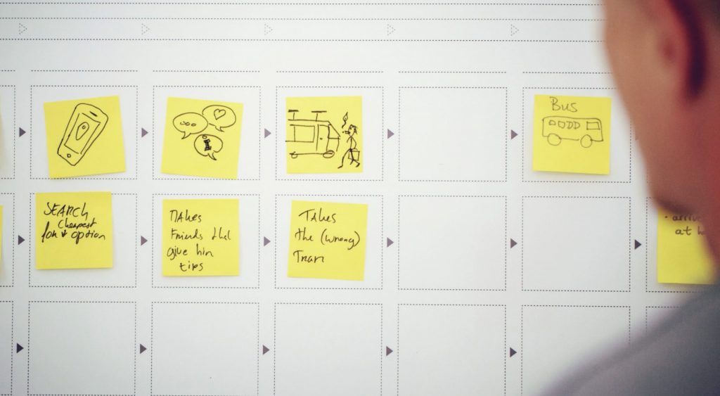 Journey map template with post-its that have drawings or text on them