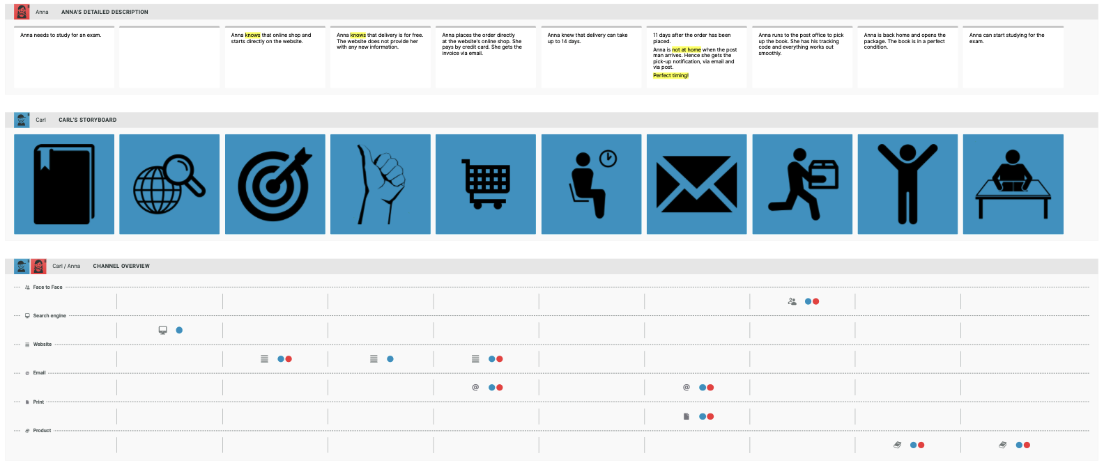Example for a customer journey map to visualize a user's experience in e-commerce with smaply