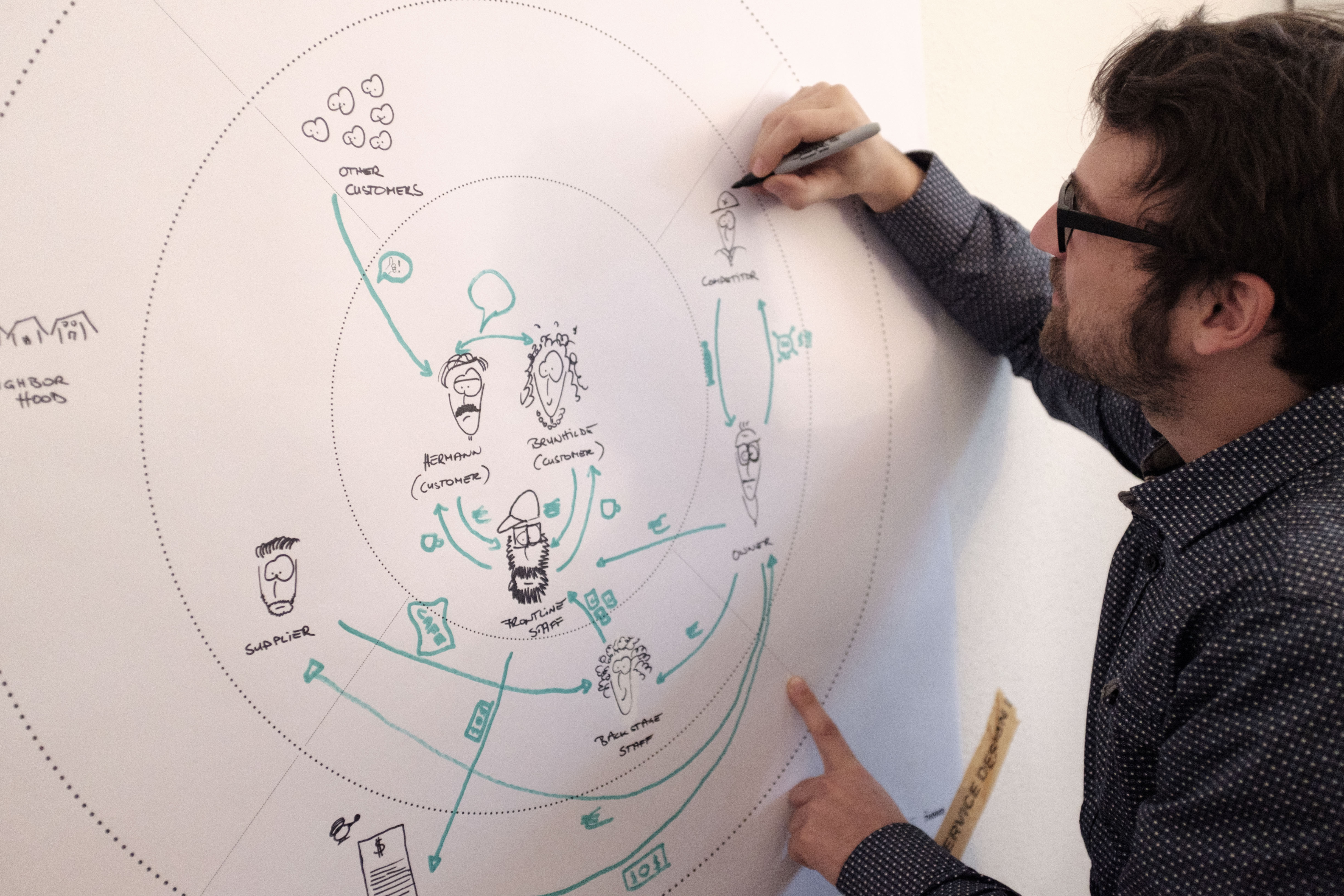 person drawing on stakeholder map template hanging from a wall