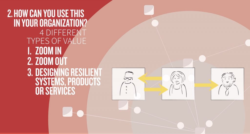 visualization of why an organization needs stakeholder maps: zoom in, zoom out, create resilient systems and communicate