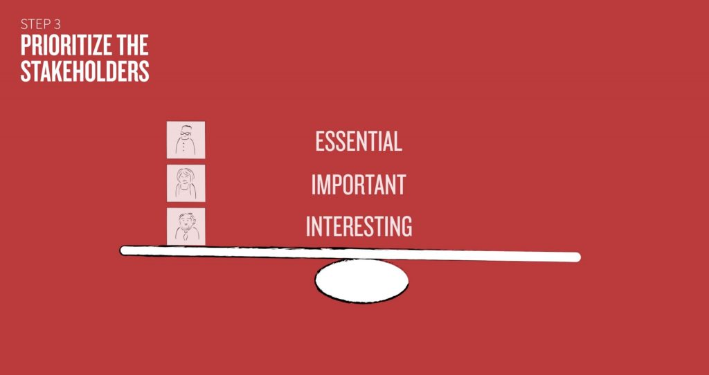 Stakeholders can be prioritized as essential, important or interesting