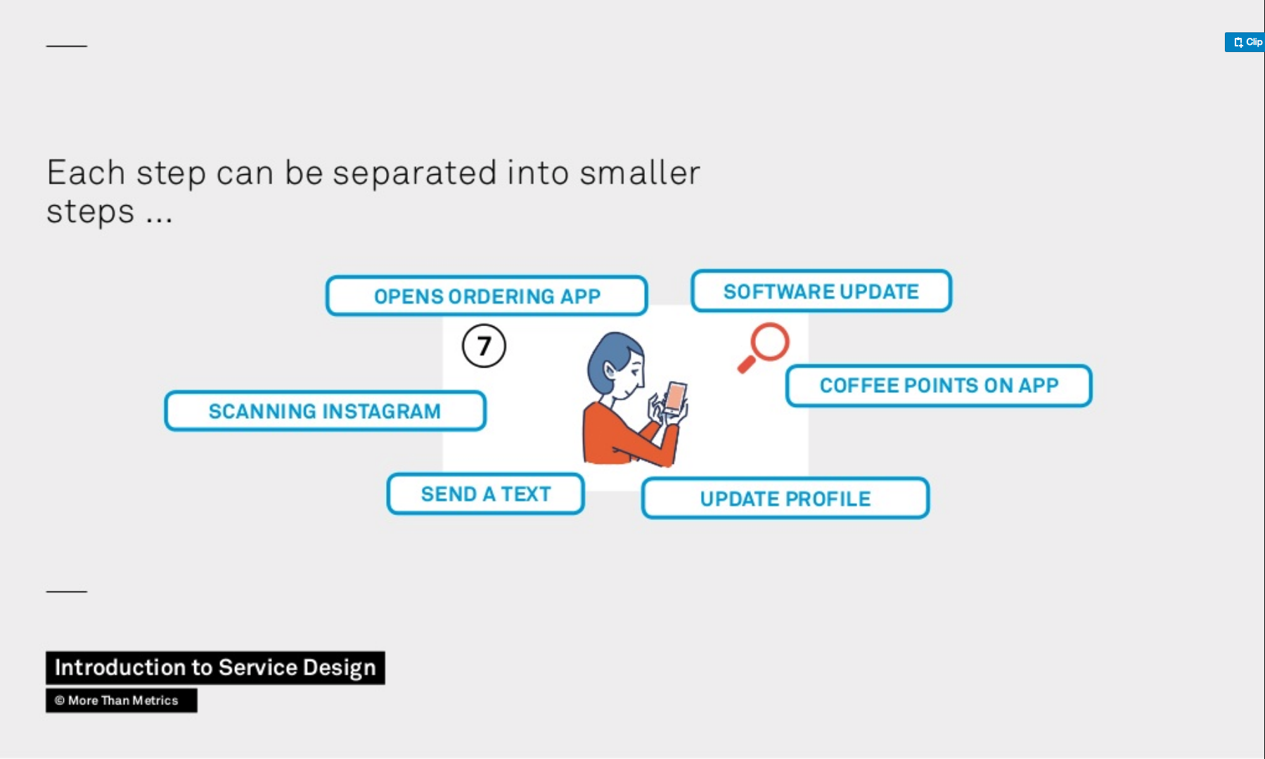 One step of the high level customer journey can also be split up into more smaller steps and interactions.
